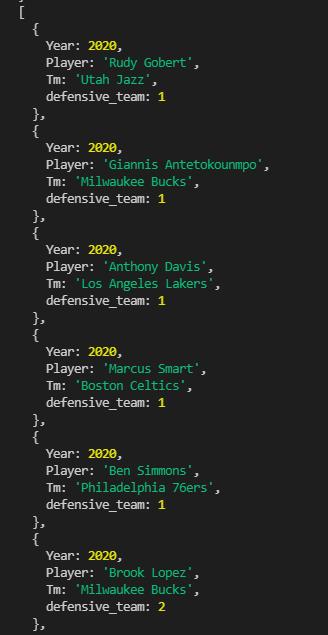[   {     Year: 2020,     Player: 'Rudy Gobert',     Tm: 'Utah Jazz',     defensive_team: 1   },   {     Year: 2020,     Player: 'Giannis Antetokounmpo',     Tm: 'Milwaukee Bucks',     defensive_team: 1   },   {     Year: 2020,     Player: 'Anthony Davis',     Tm: 'Los Angeles Lakers',     defensive_team: 1   },   {     Year: 2020,     Player: 'Marcus Smart',     Tm: 'Boston Celtics',     defensive_team: 1   },   {     Year: 2020,     Player: 'Ben Simmons',     Tm: 'Philadelphia 76ers',     defensive_team: 1   },   {     Year: 2020,     Player: 'Brook Lopez',     Tm: 'Milwaukee Bucks',     defensive_team: 2   },